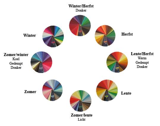 acht seizoenen zomertype, herfsttype, wintertype, lentetype, Winter/Herfst type, Lente/Herfst type, Zomer/Lente type en Zomer/Winter type